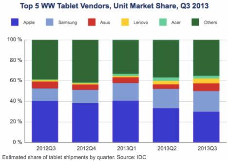 tablets-idc-studie-marktanteile-einnahmen