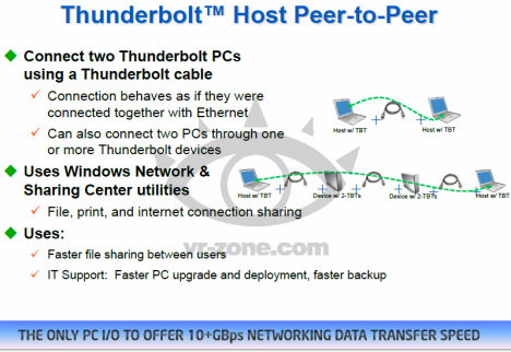 thunderbold host peer to peer