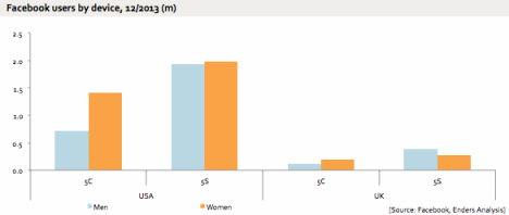 FB Statistik Geschlechter