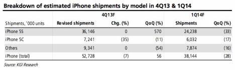 kuo iphone verkäufe q4 2013