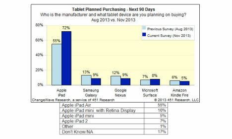 tablet studie changewave 2013