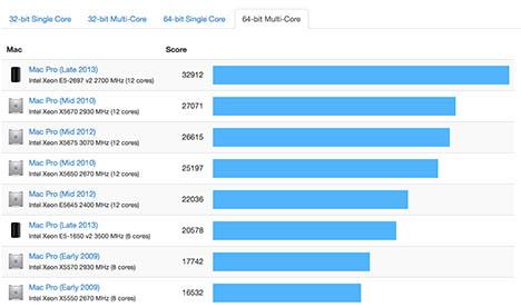 12_core_mac_pro_bench