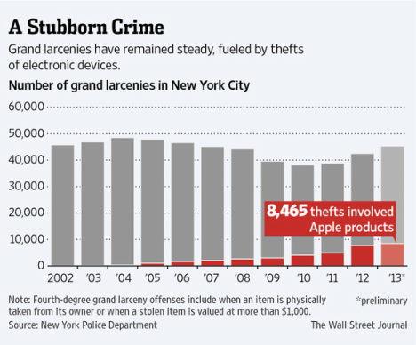 2013 NY Diebstahl Statistik Apple