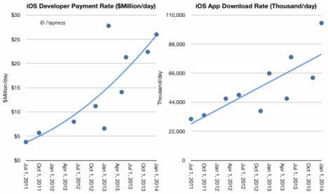 Entwicklungskosten und App-Downloads asymco