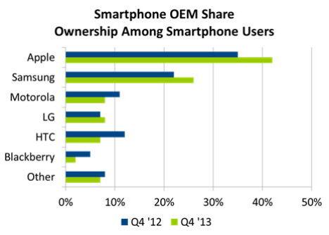 NPD Smartphonenutzung USA Q4 2013