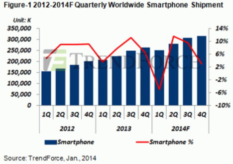 Trendforce Smartphone Prognose Q1 2014