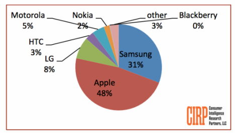 cirp-smartphone-marktanteil-q4-2013