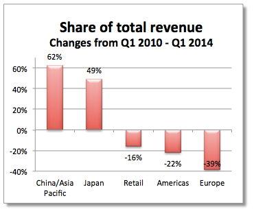 fortune - apple einnahmen statistik 01-2014 - 1