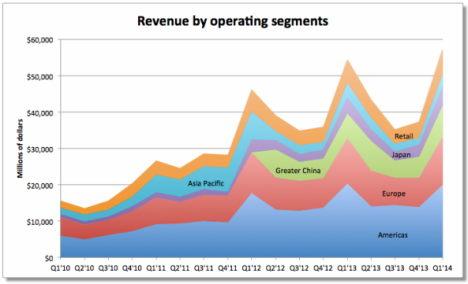 fortune - apple einnahmen statistik 01-2014 - 2