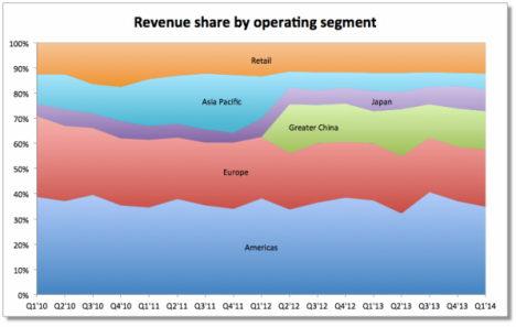 fortune - apple einnahmen statistik 01-2014 - 3