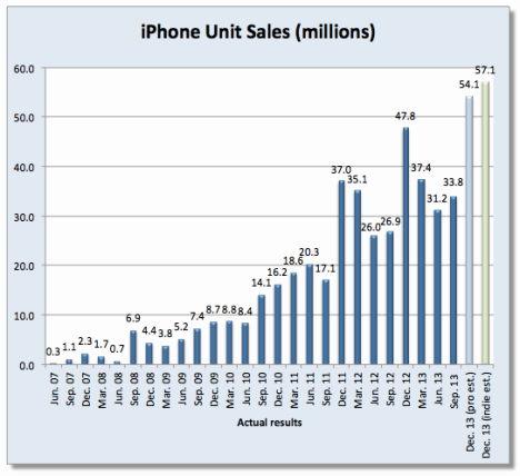 fortune q4 2013 iphone statistik - 1