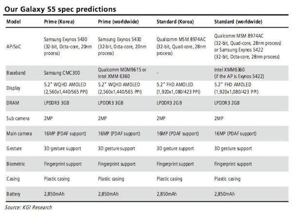 galaxy_s5_specs_kuo