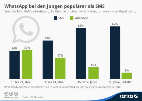 grafik sms versus whatsapp 2014