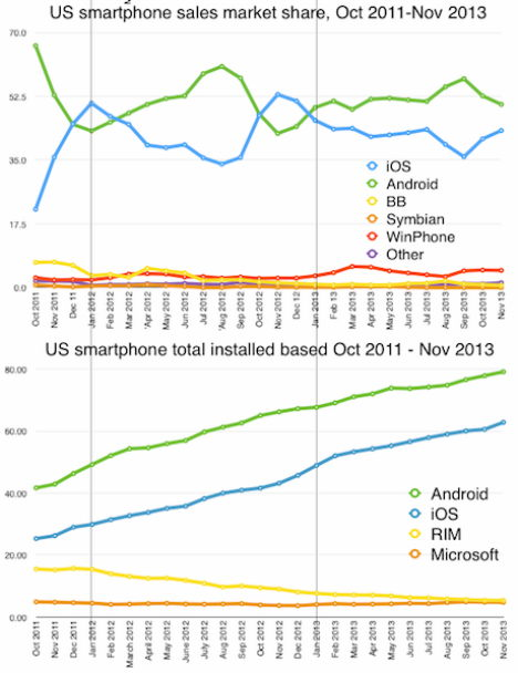 ios android marktanteile 2013 vergleich