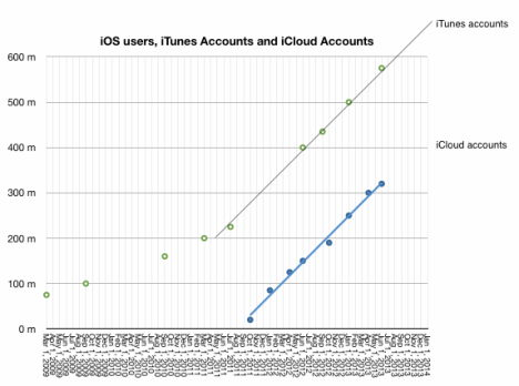 itunes accounts asymco jan 2014