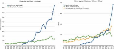 itunes downloads und einnahmen - asymco