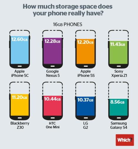 which smartphone speicher vergleich