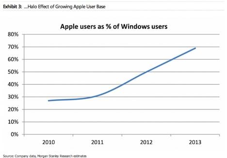 windows_user_apple