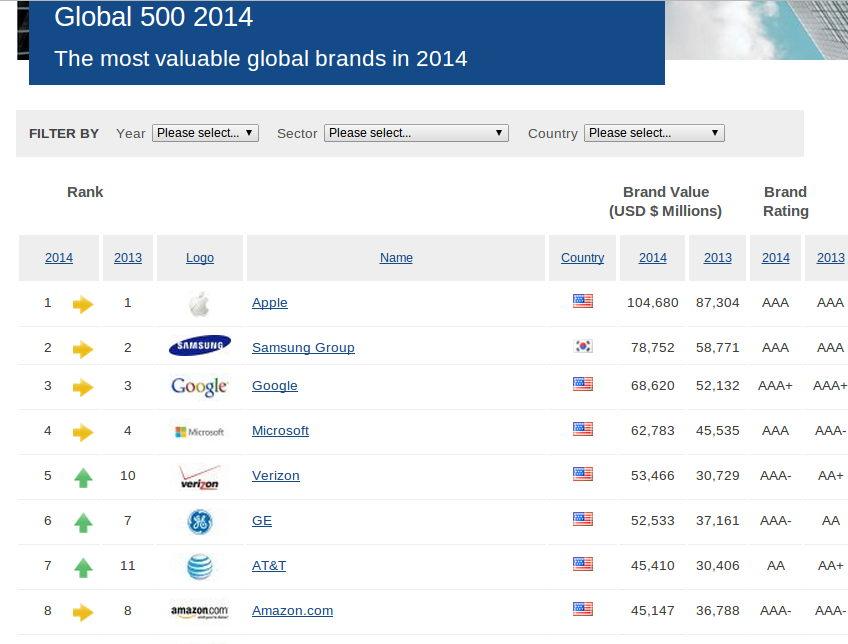 Apple - Global 500 2014