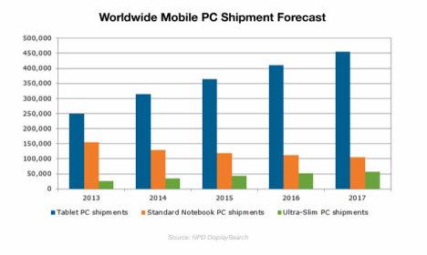 NPD Prognose PC Verkaufszahlen 2014