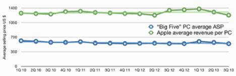 Statistik Einnahmen pro PC Verkauf 2014