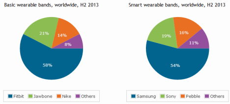 canalys prognose 2014 - wearables
