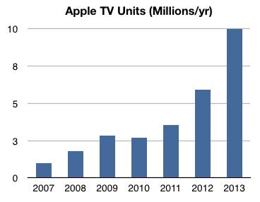chart_Appletv_verkaufszahlen