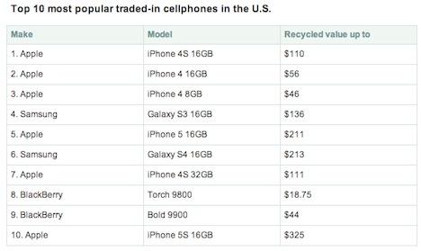 iPhone Verkauf