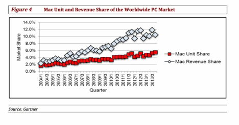 mac anteil am pc-markt 12-2013 gartner