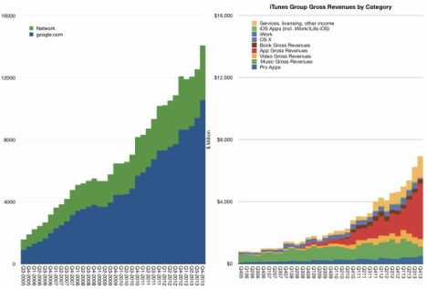 iTunes Store: Umsatz halb so groß wie Google › Macerkopf