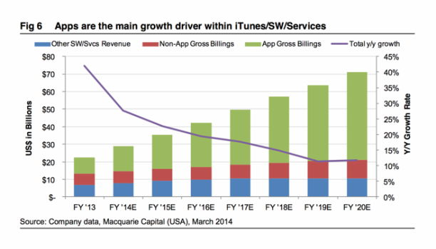Macquarie Apple Wachstum Statistik 03-2014 - 1