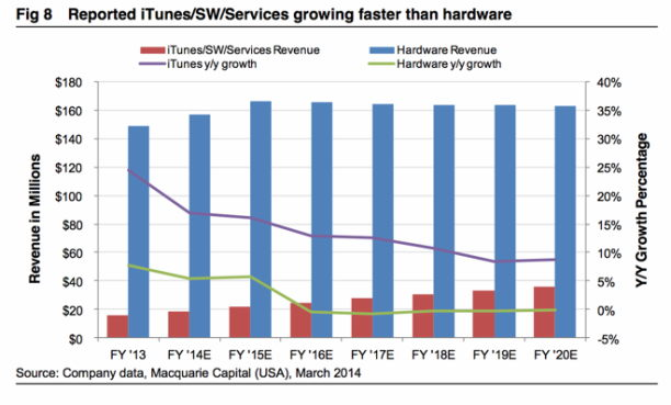 Macquarie Apple Wachstum Statistik 03-2014 - 2