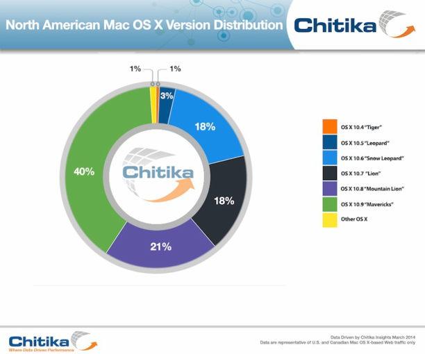 chitika mac os x versions verteilung statistik 03-2014