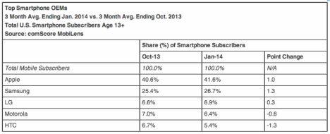 comscore-top smartphone hersteller