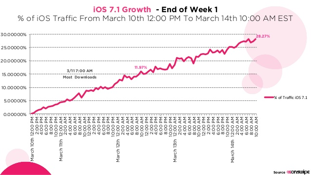 ios71_growth_onswipe1