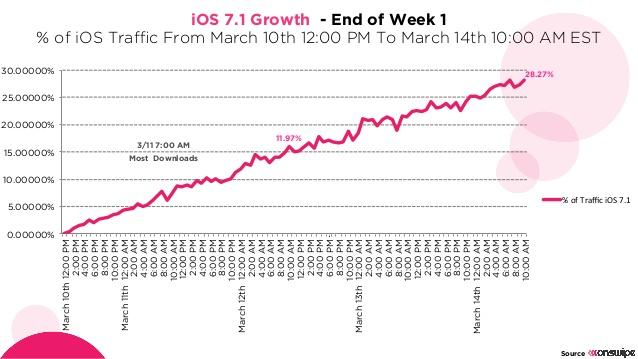 ios71_growth_onswipe1