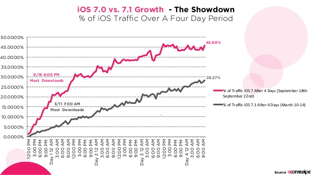 ios71_growth_onswipe2