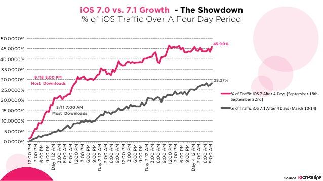 ios71_growth_onswipe2