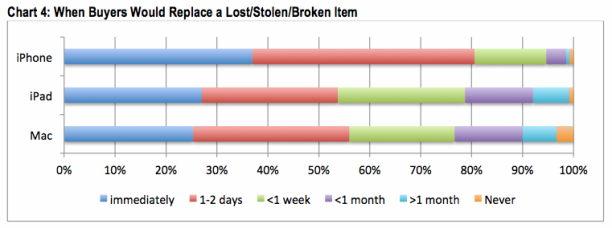 nutzerstatistik zur ersetzung von geräten CIRP 2014