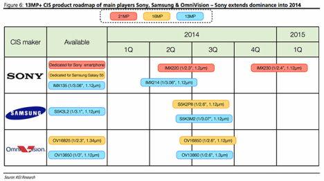 smartphone varianten nach kamerasystemen 2014