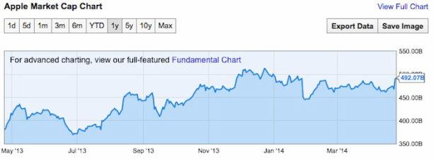 Apple Marktkapitalisierung Q2 2014