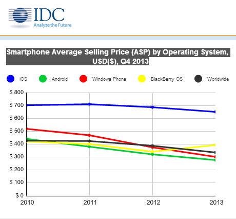 IDC durchschnittlicher verkaufspreis ASP 2010-2013