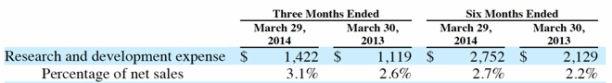 apple ausgaben forschung märz 2014
