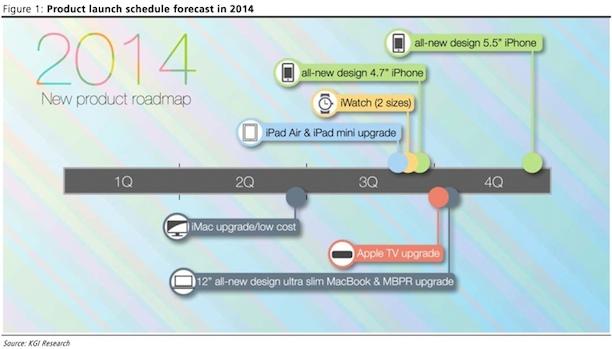 apple_rodmap2014_kuo