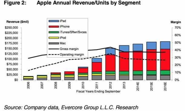 evercore statistik apple 2014
