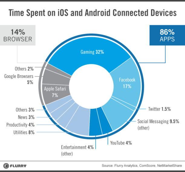 flurry statistik internetnutzung apps 2014