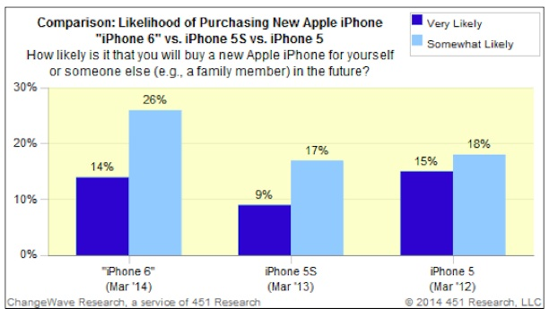 iphone6_umfrage_change