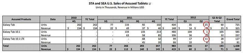 samsung_tablet_sales