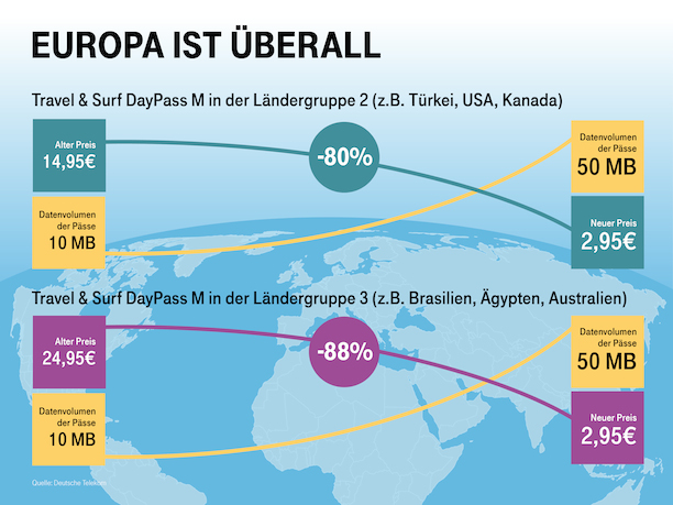 Surf And Travel Telekom