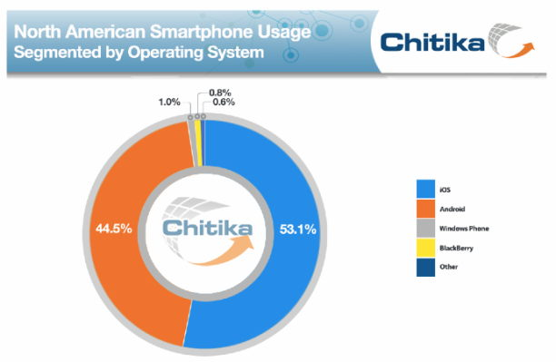 Chitika - Nordamerika Smartphonenutzung Statistik 2014